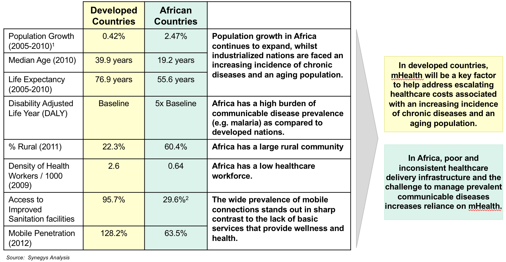 Expanding the Reach of Primary Care in Developing Countries