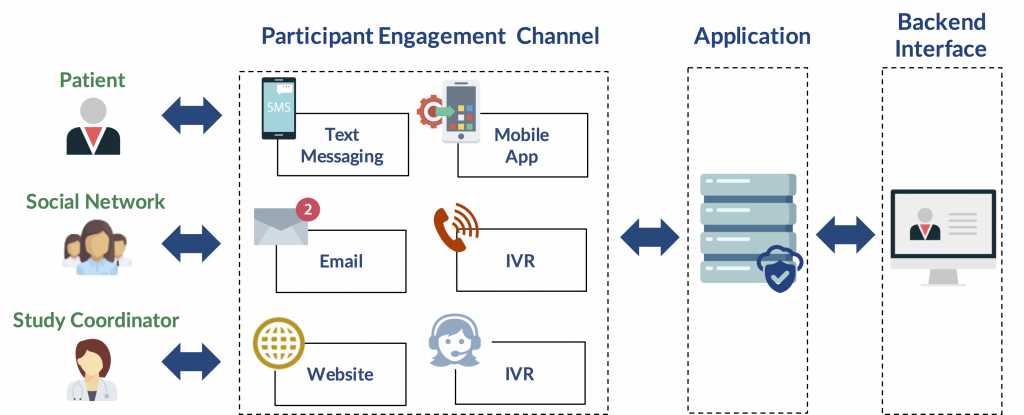 Compliance Tool Architecture